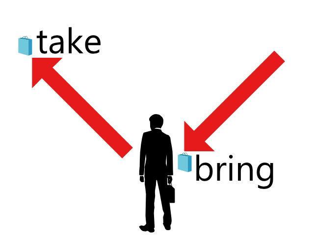 takeとbringの違いについて:英文法